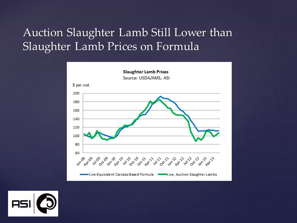 Auction Slaughter Lamb Still Lower than Slaughter Lamb Prices on Formula