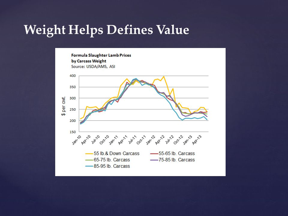 Weight Helps Defines Value