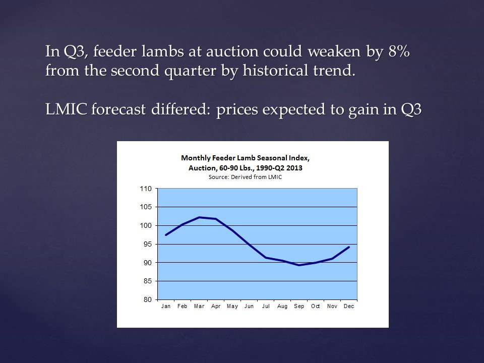 In Q3, feeder lambs at auction could weaken by 8% from the second quarter by historical trend.