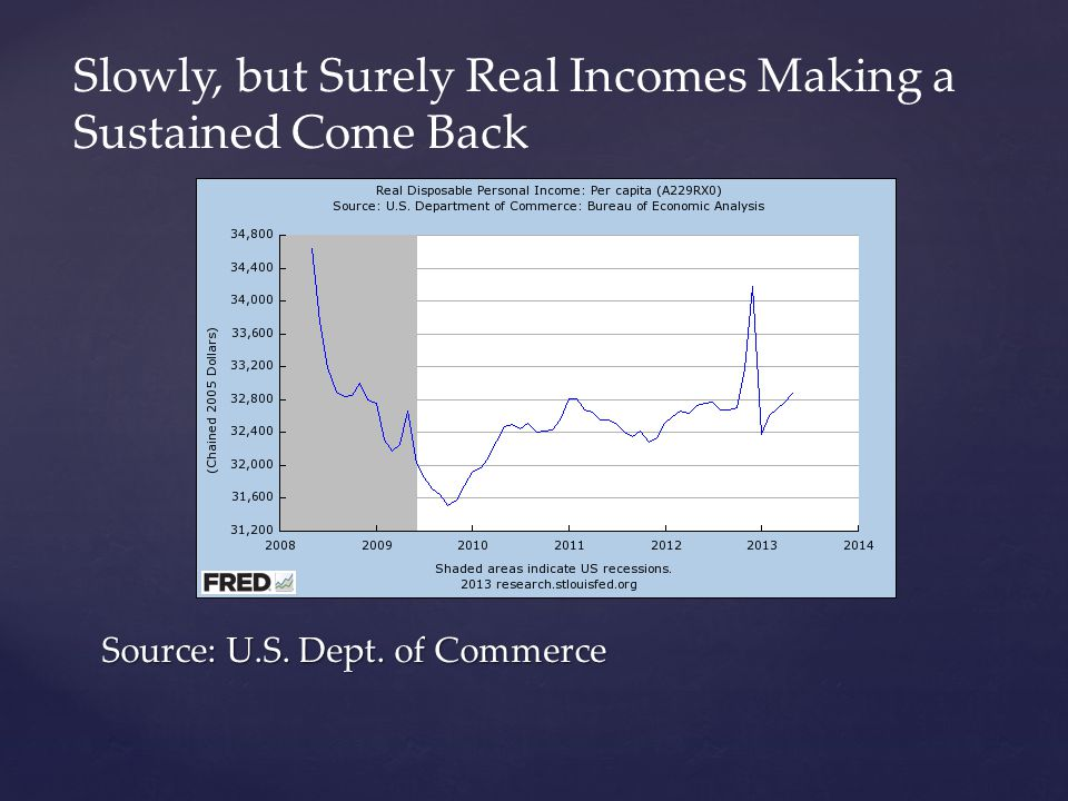 Source: U.S. Dept. of Commerce Slowly, but Surely Real Incomes Making a Sustained Come Back