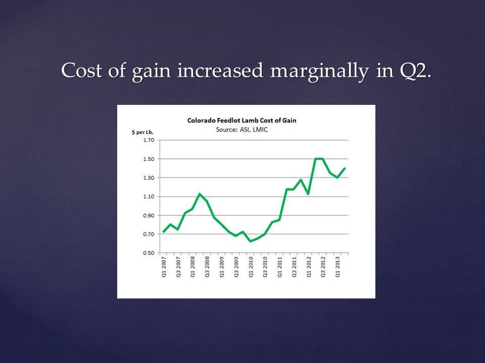 Cost of gain increased marginally in Q2.