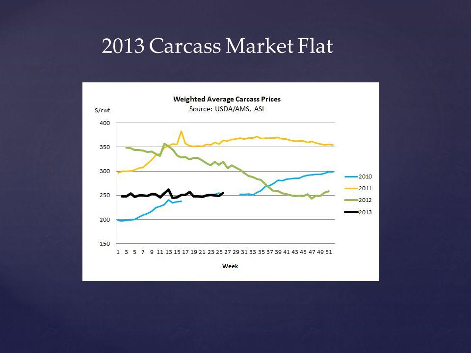 2013 Carcass Market Flat