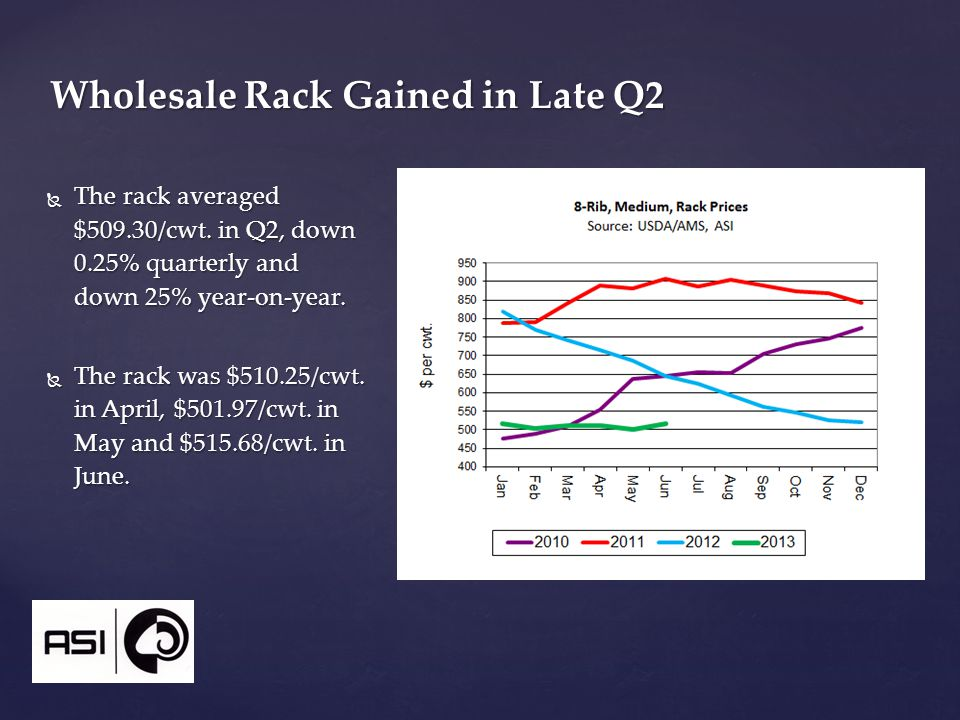  The rack averaged $509.30/cwt. in Q2, down 0.25% quarterly and down 25% year-on-year.