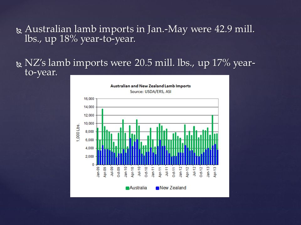 Australian lamb imports in Jan.-May were 42.9 mill.
