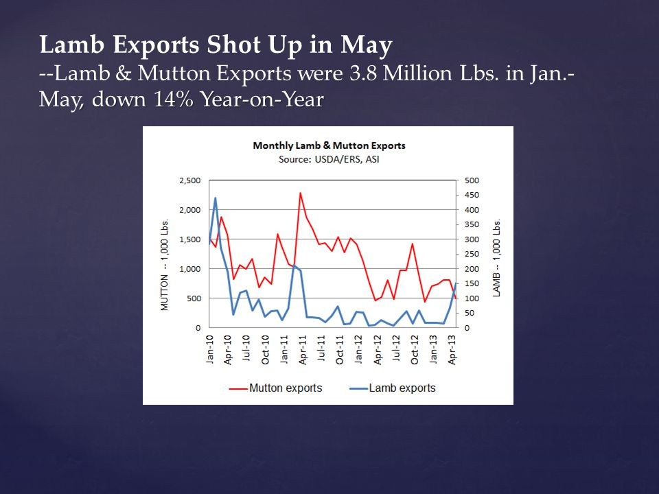 , down 14% Year-on-Year Lamb Exports Shot Up in May --Lamb & Mutton Exports were 3.8 Million Lbs.