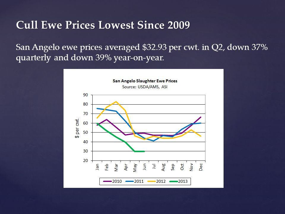 Cull Ewe Prices Lowest Since 2009 Cull Ewe Prices Lowest Since 2009 San Angelo ewe prices averaged $32.93 per cwt.