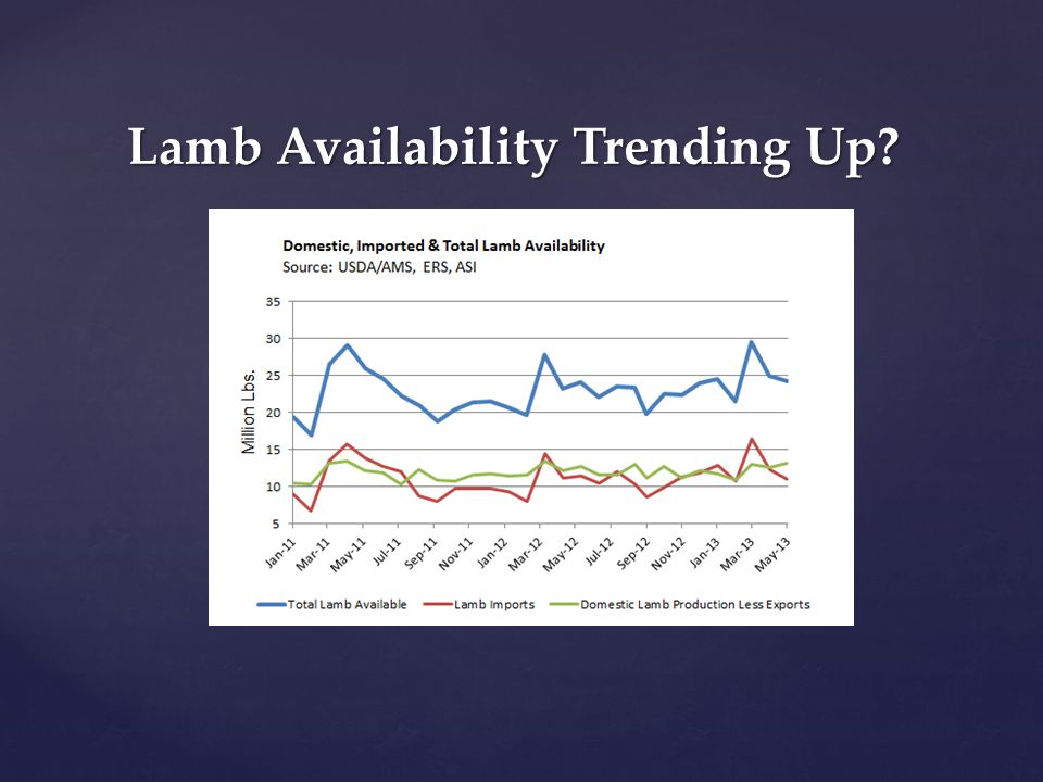Lamb Availability Trending Up