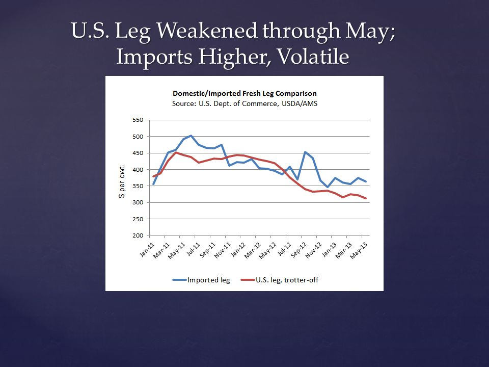 U.S. Leg Weakened through May; Imports Higher, Volatile