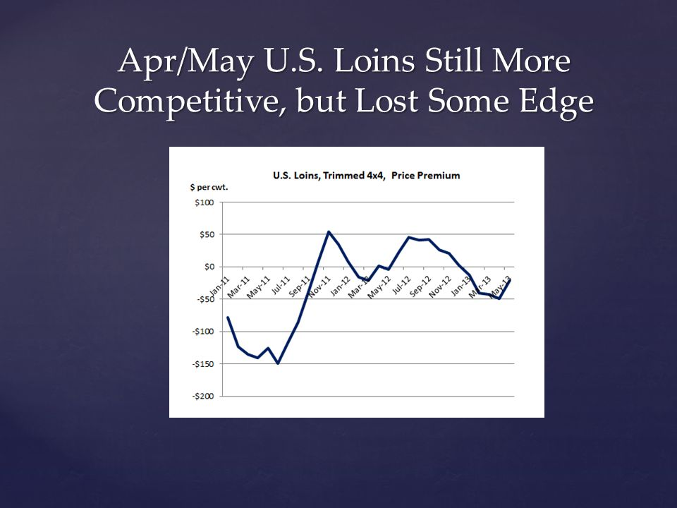 Apr/May U.S. Loins Still More Competitive, but Lost Some Edge
