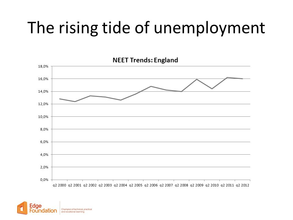 The rising tide of unemployment