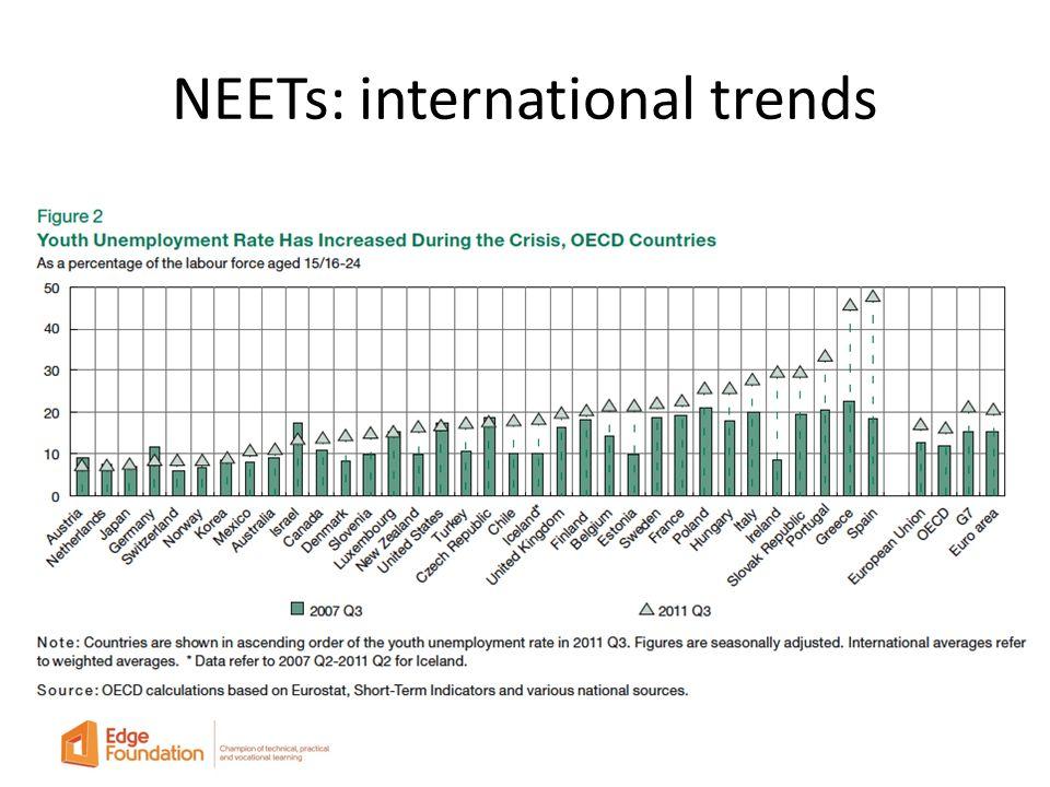 NEETs: international trends