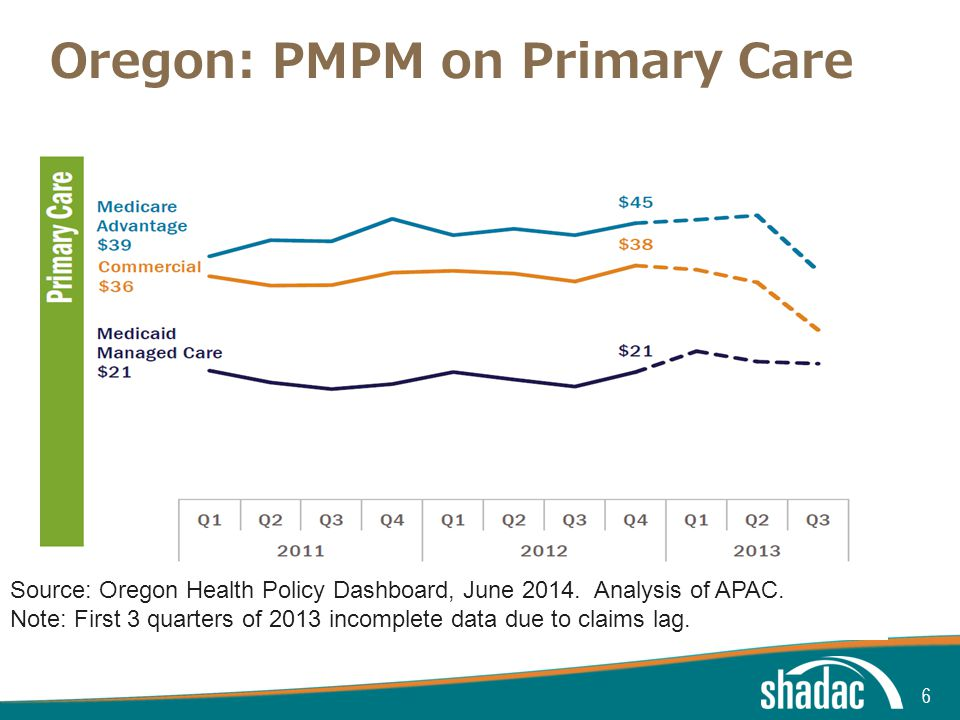 Click to edit Master title style Click to edit Master text styles Second level Third level Fourth level Fifth level Oregon: PMPM on Primary Care 6 Source: Oregon Health Policy Dashboard, June 2014.