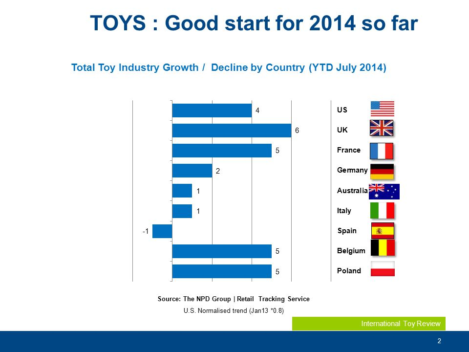3 1 st semester 2014 : growth mainly through occasion Evol % Sales by Occasion Trend Total G5 YTD Q2 – 2014 vs 13 The NPD Group, Inc.