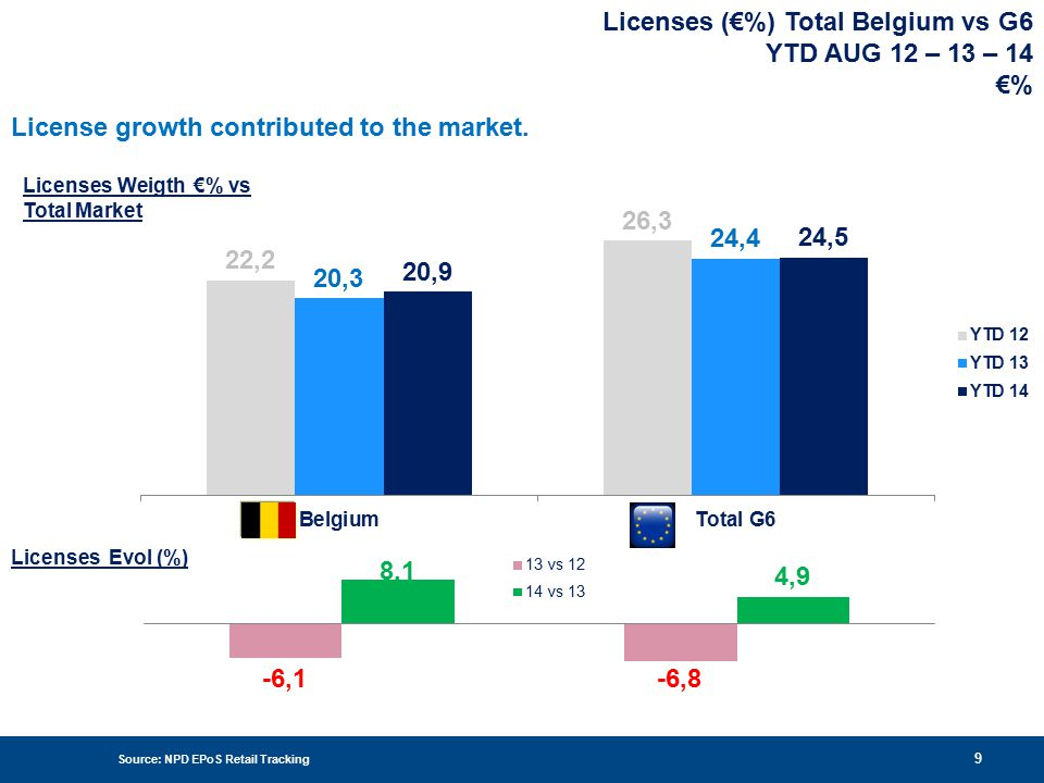 Source: NPD EPoS Retail Tracking 10 Price Brackets YTD AUG 12 – 13 – 14 €% / VOL % All Prices brackets have been dynamic or flat.
