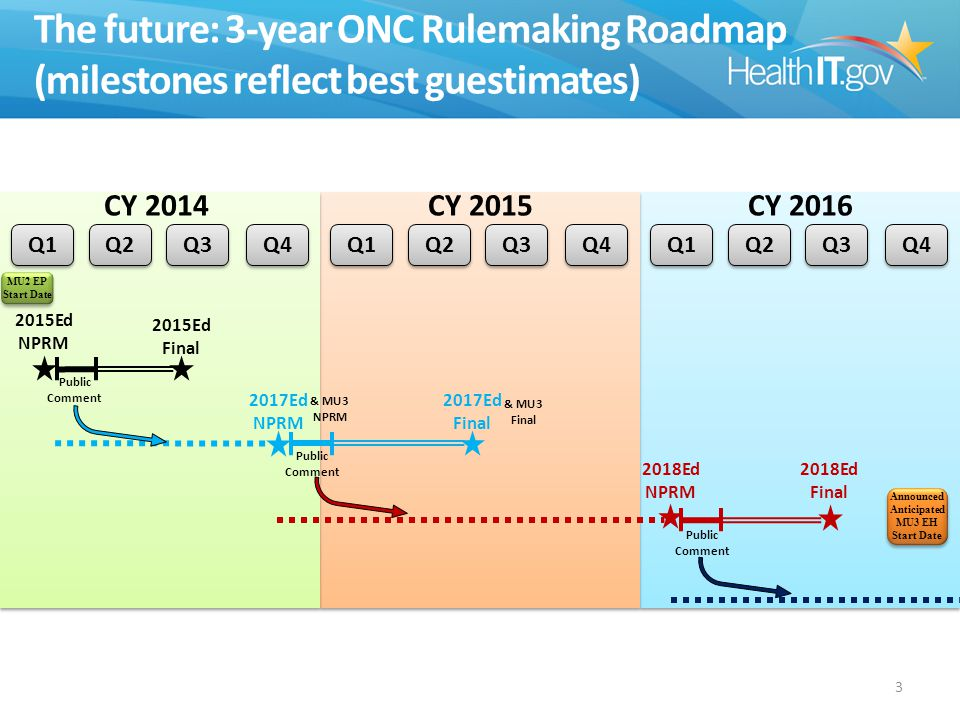 The future: 3-year ONC Rulemaking Roadmap (milestones reflect best guestimates) 3 Q1 CY 2014CY 2015CY 2016 2015Ed NPRM 2015Ed Final Public Comment 2017Ed Final 2018Ed NPRM Public Comment Public Comment 2017Ed NPRM & MU3 NPRM & MU3 Final MU2 EP Start Date MU2 EP Start Date Announced Anticipated MU3 EH Start Date Announced Anticipated MU3 EH Start Date Q2 Q3 Q4 Q1 Q2 Q3 Q4 Q1 Q2 Q3 Q4 2018Ed Final