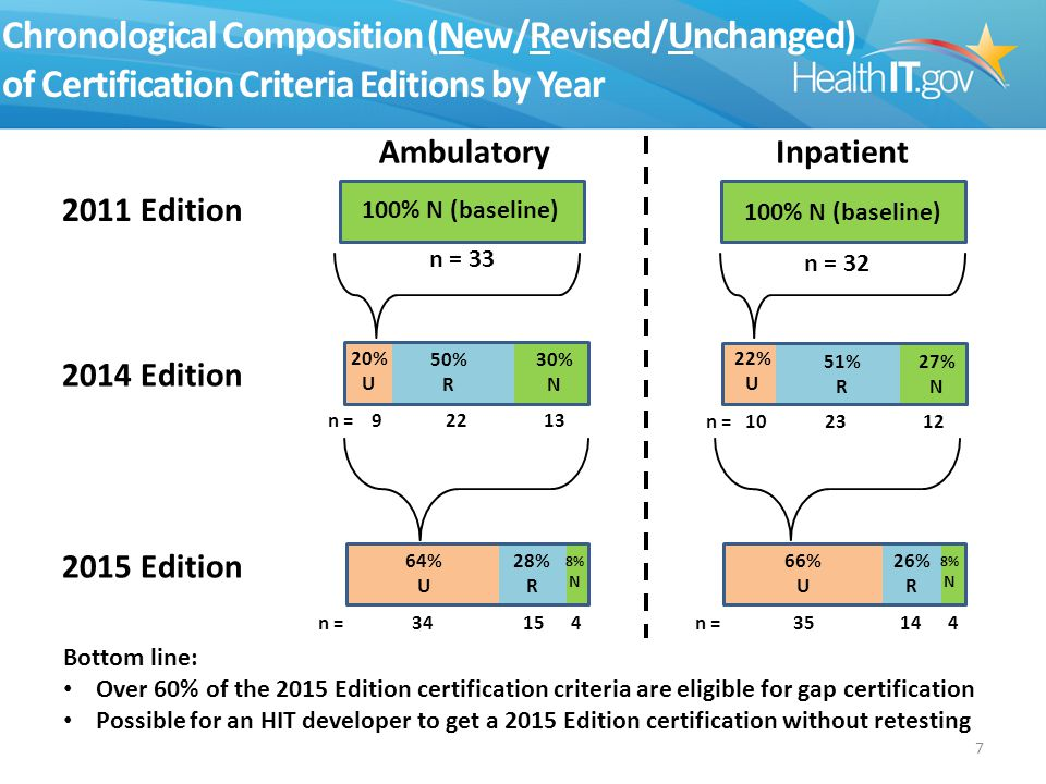 Chronological Composition (New/Revised/Unchanged) of Certification Criteria Editions by Year 7 2011 Edition 2014 Edition 2015 Edition Ambulatory Inpatient 100% N (baseline) n = 33 100% N (baseline) n = 32 27% N 51% R n = 10 23 12 50% R 30% N n = 9 22 13 20% U 64% U 28% R 8% N n = 34 15 4 26% R 8% N n = 35 14 4 66% U Bottom line: Over 60% of the 2015 Edition certification criteria are eligible for gap certification Possible for an HIT developer to get a 2015 Edition certification without retesting 22% U