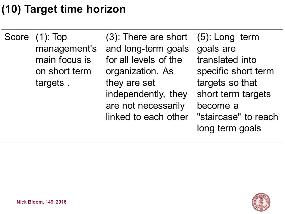 Nick Bloom, 149, 2015 Score(1): Top management s main focus is on short term targets.