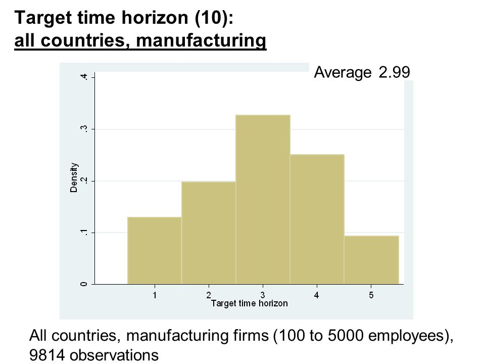 Nick Bloom, 149, 2015 Target time horizon (10): all countries, manufacturing 20 All countries, manufacturing firms (100 to 5000 employees), 9814 observations Average 2.99
