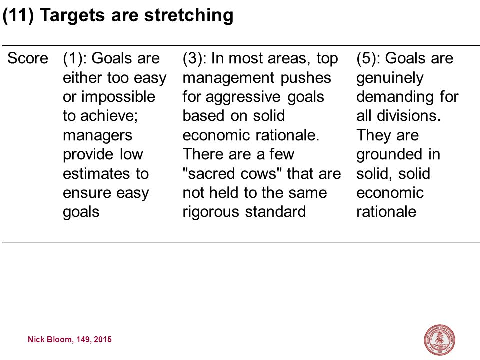 Nick Bloom, 149, 2015 Score(1): Goals are either too easy or impossible to achieve; managers provide low estimates to ensure easy goals (3): In most areas, top management pushes for aggressive goals based on solid economic rationale.