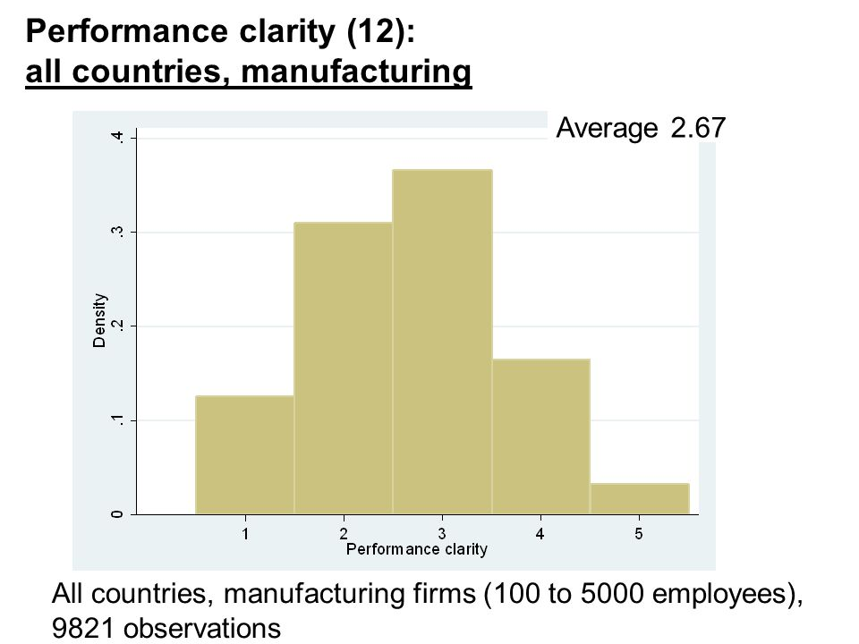 Nick Bloom, 149, 2015 Performance clarity (12): all countries, manufacturing 24 All countries, manufacturing firms (100 to 5000 employees), 9821 observations Average 2.67