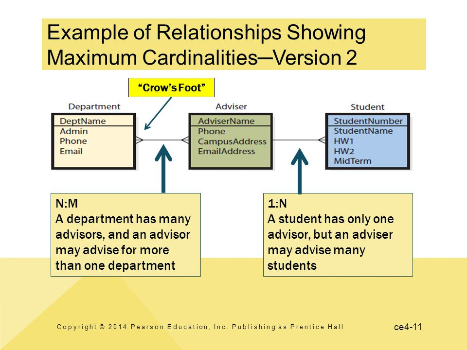 ce4-11 Example of Relationships Showing Maximum Cardinalities─Version 2 Copyright © 2014 Pearson Education, Inc. Publishing as Prentice Hall 1:N A stu