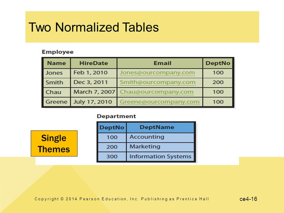 ce4-16 Two Normalized Tables Copyright © 2014 Pearson Education, Inc. Publishing as Prentice Hall Single Themes