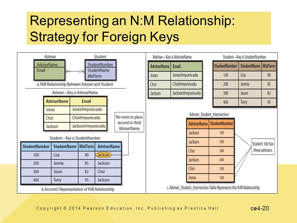 ce4-20 Representing an N:M Relationship: Strategy for Foreign Keys Copyright © 2014 Pearson Education, Inc. Publishing as Prentice Hall