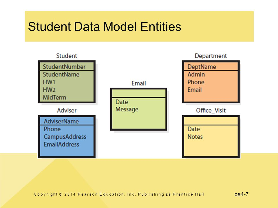ce4-7 Student Data Model Entities Copyright © 2014 Pearson Education, Inc. Publishing as Prentice Hall