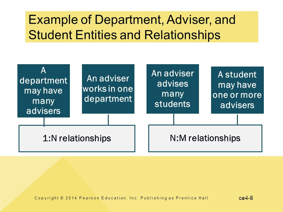 ce4-8 A department may have many advisers An adviser works in one department 1:N relationships An adviser advises many students A student may have one