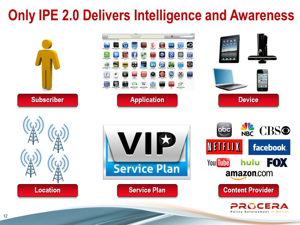 Only IPE 2.0 Delivers Intelligence and Awareness SubscriberSubscriber Content Provider Service Plan LocationLocation DeviceDeviceApplicationApplication 12