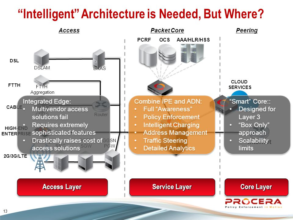 PCRF Intelligent Architecture is Needed, But Where.