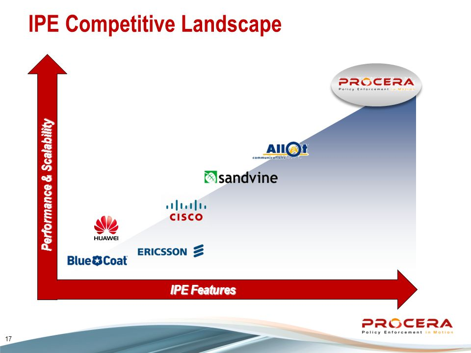 IPE Features Performance & Scalability IPE Competitive Landscape 17