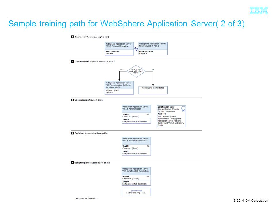© 2014 IBM Corporation Sample training path for WebSphere Application Server( 2 of 3)