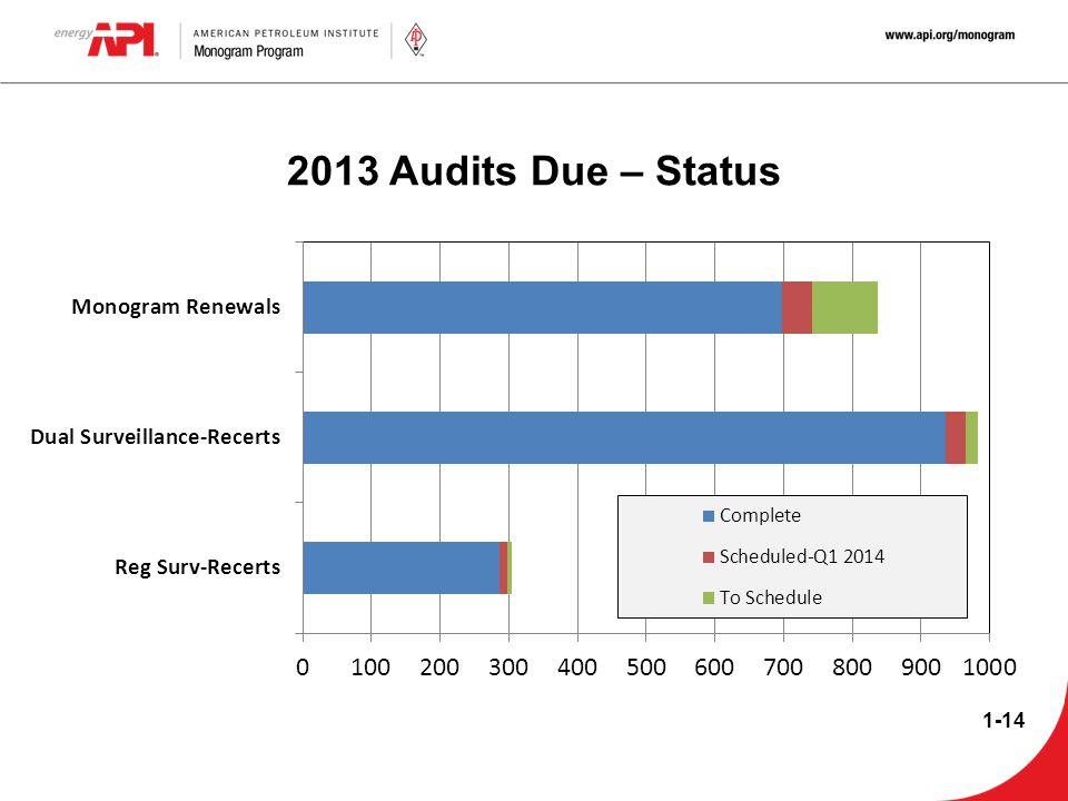 2013 Audits Due – Status 1-14