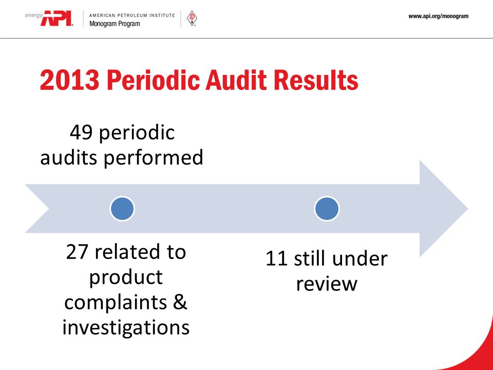2013 Periodic Audit Results 49 periodic audits performed 11 still under review 27 related to product complaints & investigations