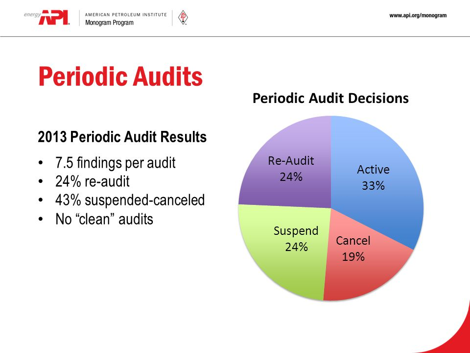 """Periodic Audits 7.5 findings per audit 24% re-audit 43% suspended-canceled No """"clean"""" audits 2013 Periodic Audit Results"""