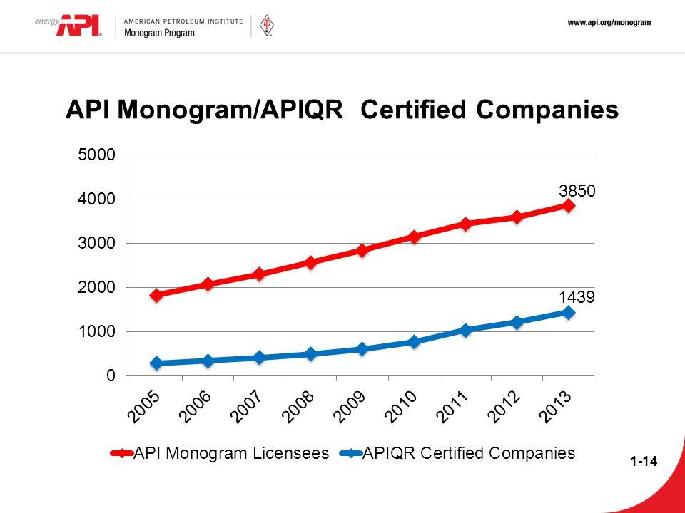 API Monogram/APIQR Certified Companies 1-14