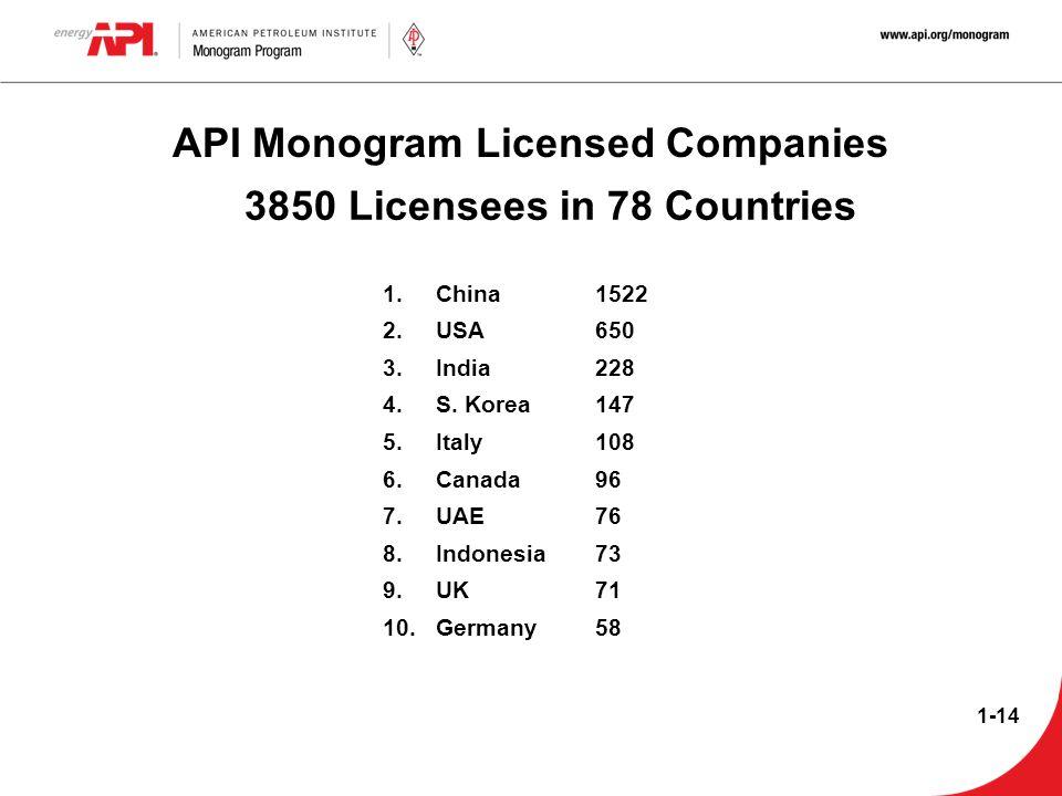 API Monogram Licensed Companies 1.China1522 2.USA650 3.India228 4.S. Korea147 5.Italy108 6.Canada96 7.UAE76 8.Indonesia73 9.UK71 10.Germany58 3850 Lic