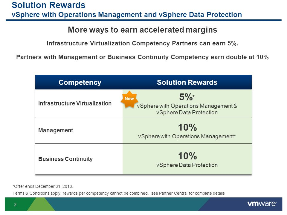 3 Advantage+ Accelerators  5% vSphere Data Protection & vSphere with Operations Management Acceleration Kit extended through June 30 th, 2014  20% vSphere Data Protection Advanced extended through June 30, 2014 vSphere Data Protection with vSphere with Operations Management *Offer ends June 30, 2014 Terms & Conditions apply, benefits represent maximum available through the program, see Partner Central for complete details NEW vSphere Data Protection New Customer Bonus
