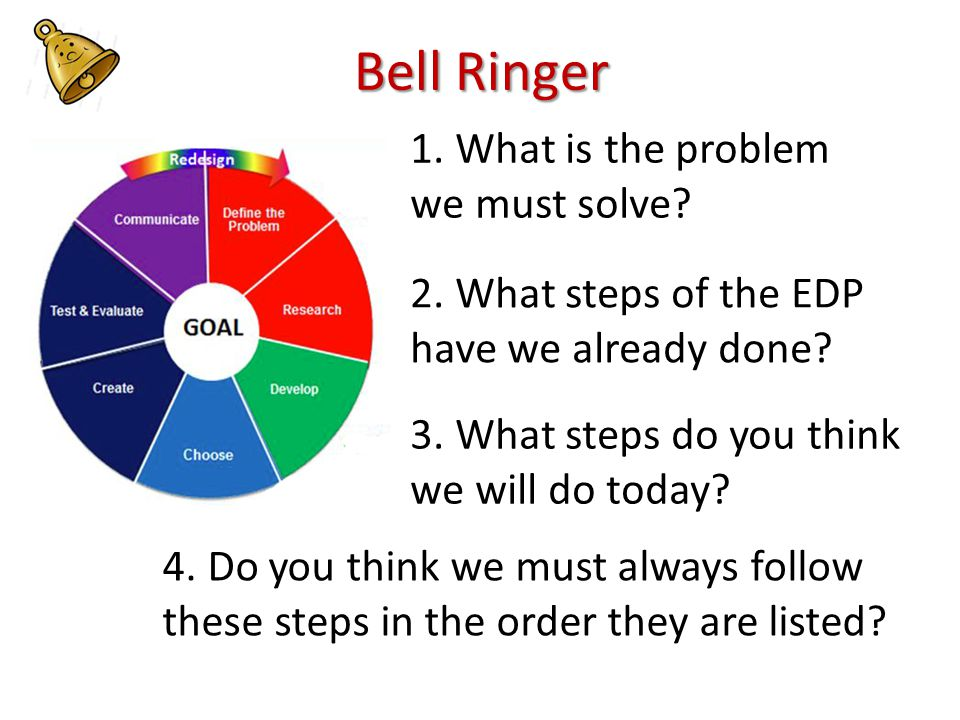 Bell Ringer 2. What steps of the EDP have we already done.