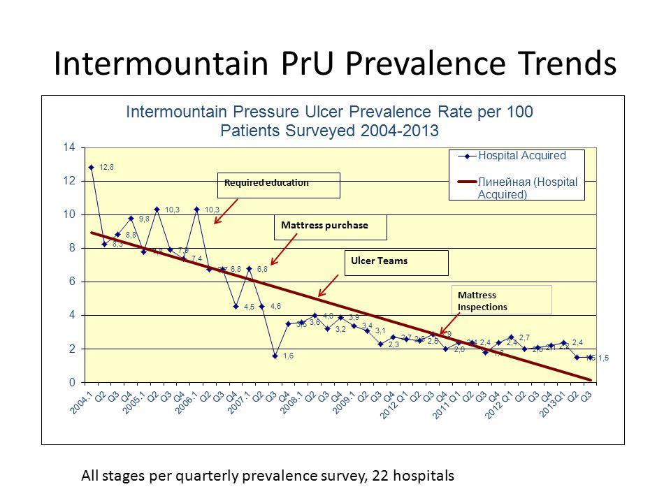 Intermountain PrU Prevalence Trends All stages per quarterly prevalence survey, 22 hospitals