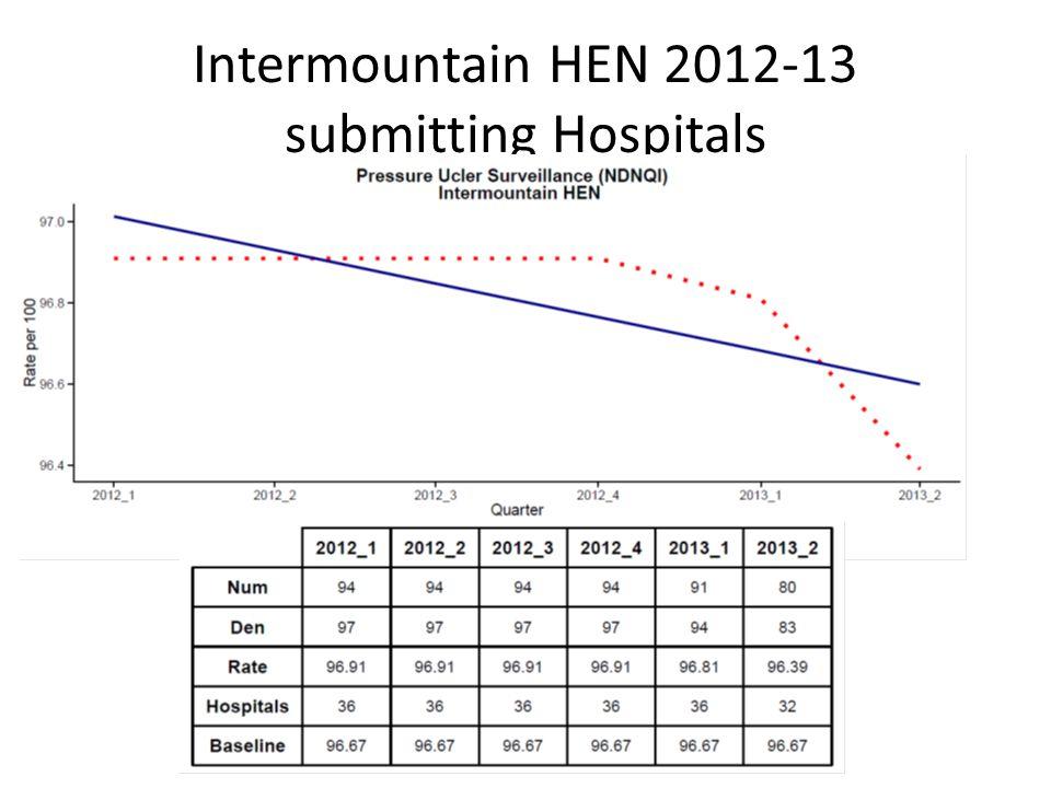 Intermountain HEN 2012-13 submitting Hospitals