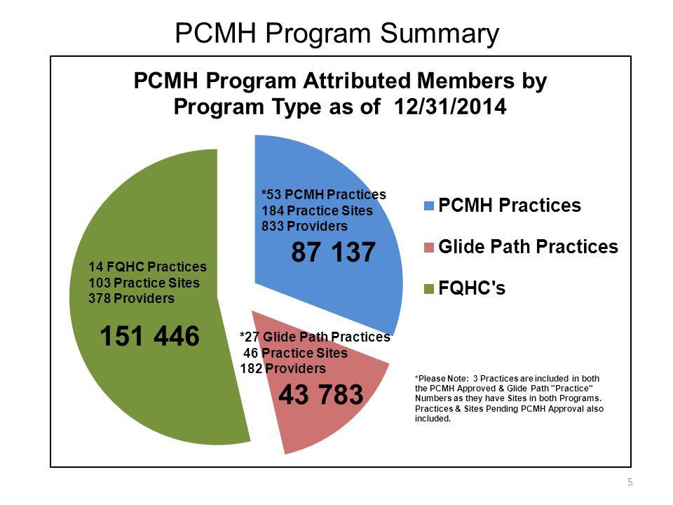 PCMH Program Summary 5