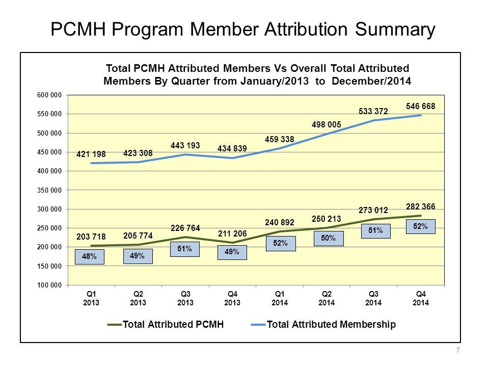 7 PCMH Program Member Attribution Summary