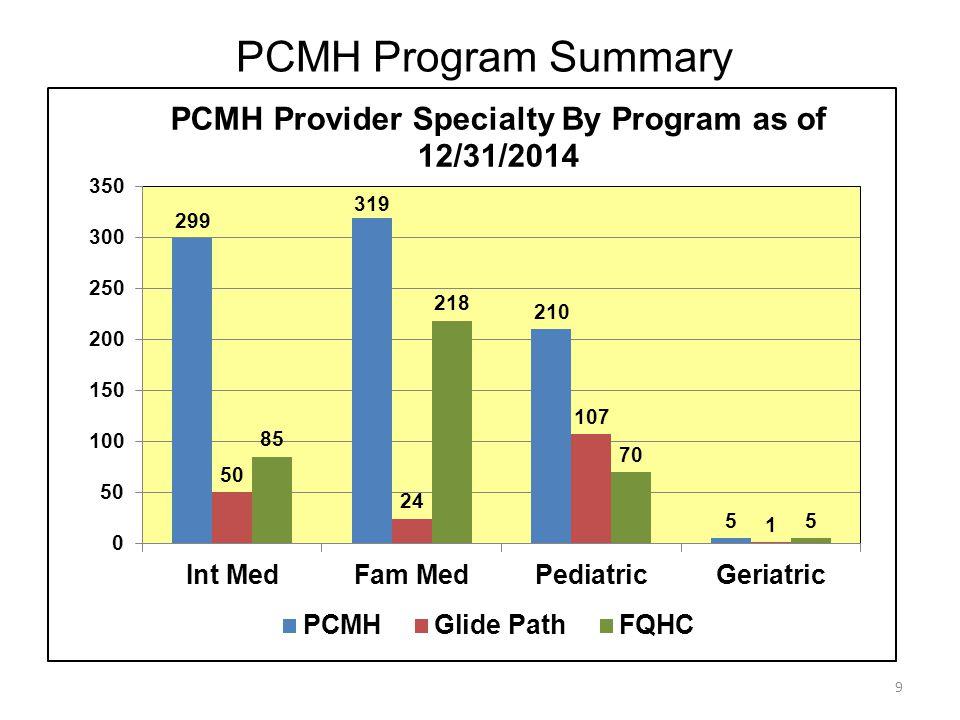9 PCMH Program Summary