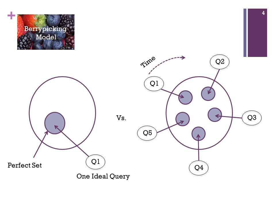 + Perfect Set Q1 One Ideal Query Vs. Q1Q2Q3Q4Q5 Time 4 Berrypicking Model