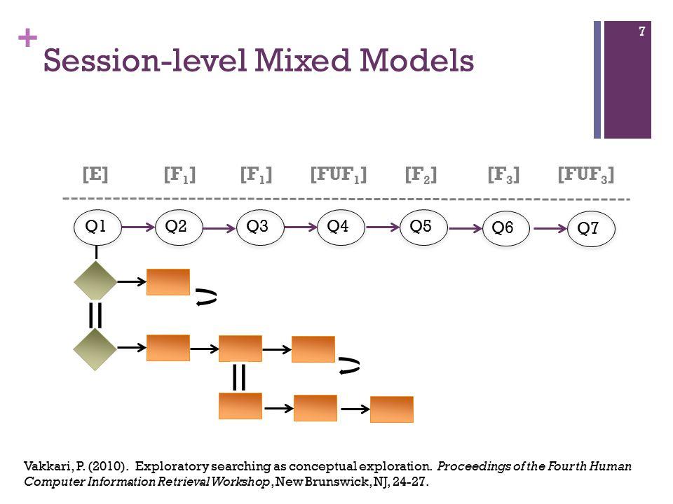 + Session-level Mixed Models Q1Q2Q3Q4Q5Q6 7 [E][F 1 ] [FUF 1 ][F 2 ][F 3 ][FUF 3 ] Q7 Vakkari, P.