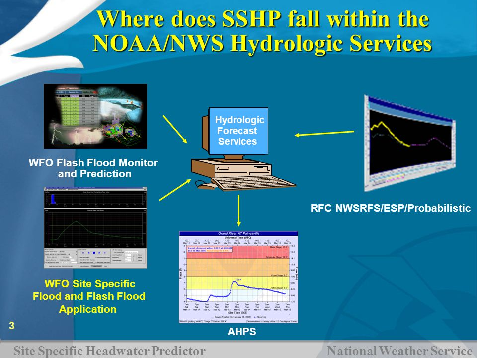 Site Specific Headwater Predictor National Weather Service 3 WFO Site Specific Flood and Flash Flood Application AHPS Where does SSHP fall within the NOAA/NWS Hydrologic Services RFC NWSRFS/ESP/Probabilistic WFO Flash Flood Monitor and Prediction