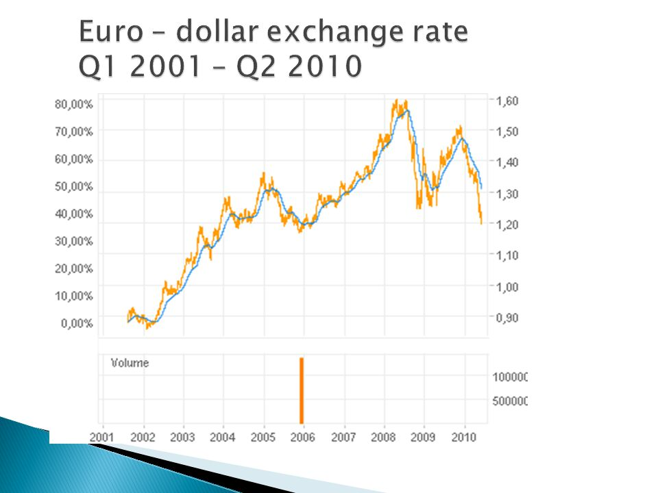 Euro – dollar exchange rate Q1 2001 – Q2 2010