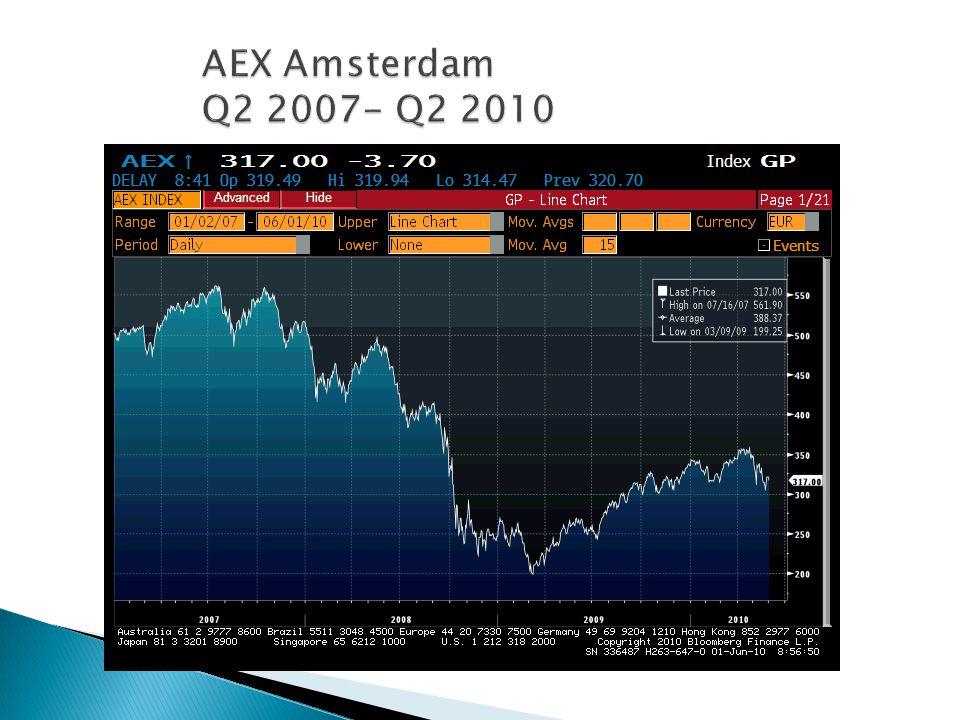 AEX Amsterdam Q2 2007- Q2 2010